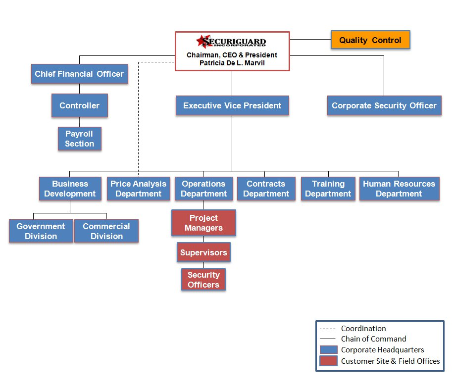 securiguard organizational chart securi guard